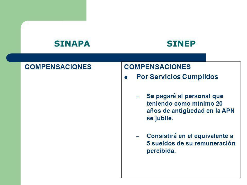 SINAPA SINEP COMPENSACIONES Por Servicios Cumplidos – Se pagará al personal que teniendo como mínimo 20 años de antigüedad en la APN se jubile. – Cons