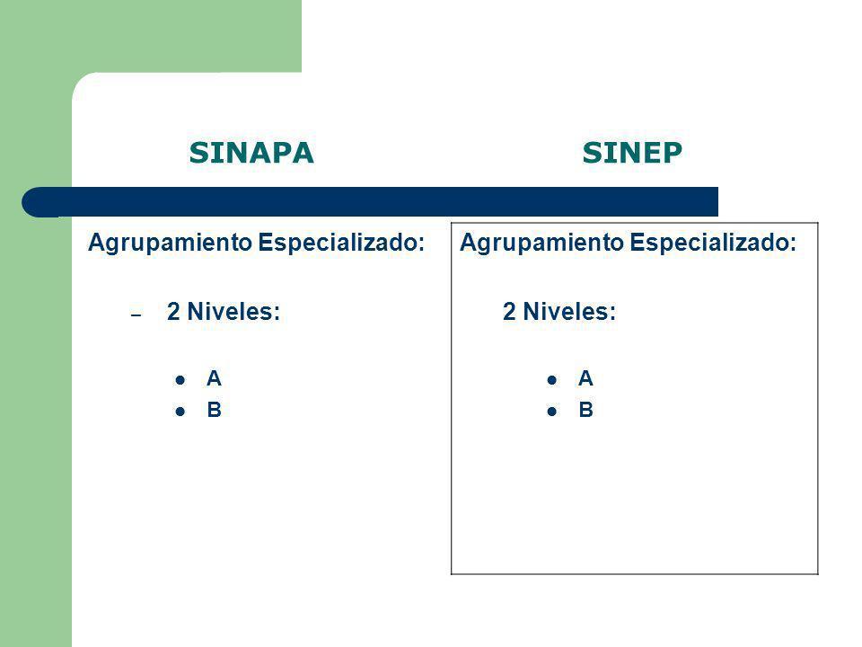 SINAPA SINEP Agrupamiento Profesional: – 4 Niveles: A B C D