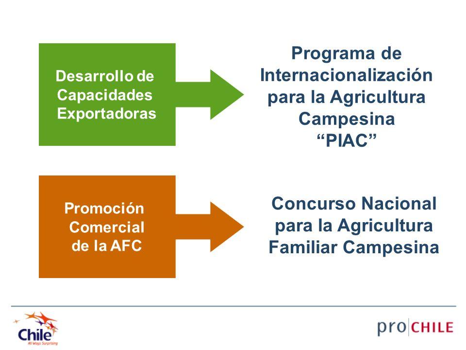 Desarrollo de Capacidades Exportadoras Promoción Comercial de la AFC Programa de Internacionalización para la Agricultura Campesina PIAC Concurso Naci
