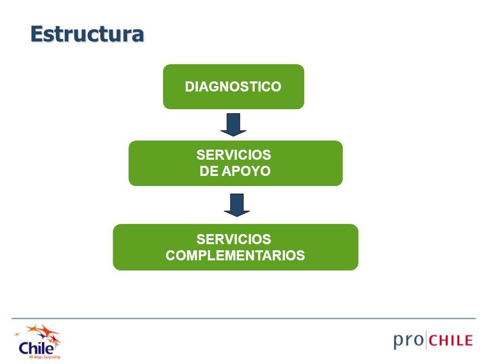 Estructura DIAGNOSTICO SERVICIOS DE APOYO SERVICIOS COMPLEMENTARIOS