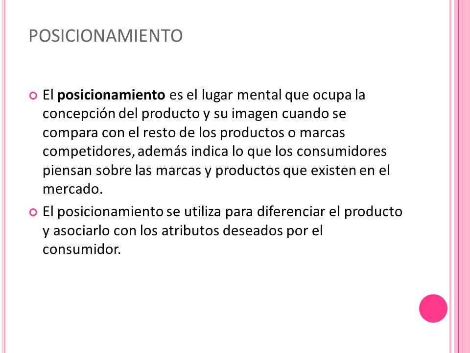POSICIONAMIENTO El posicionamiento es el lugar mental que ocupa la concepción del producto y su imagen cuando se compara con el resto de los productos o marcas competidores, además indica lo que los consumidores piensan sobre las marcas y productos que existen en el mercado.