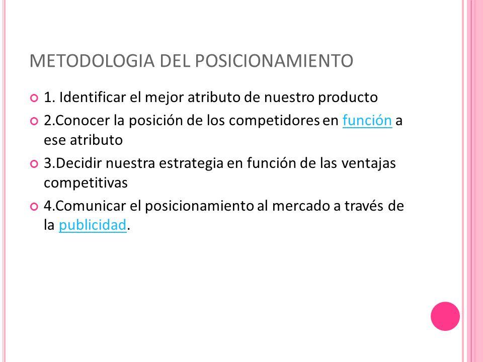 METODOLOGIA DEL POSICIONAMIENTO 1.