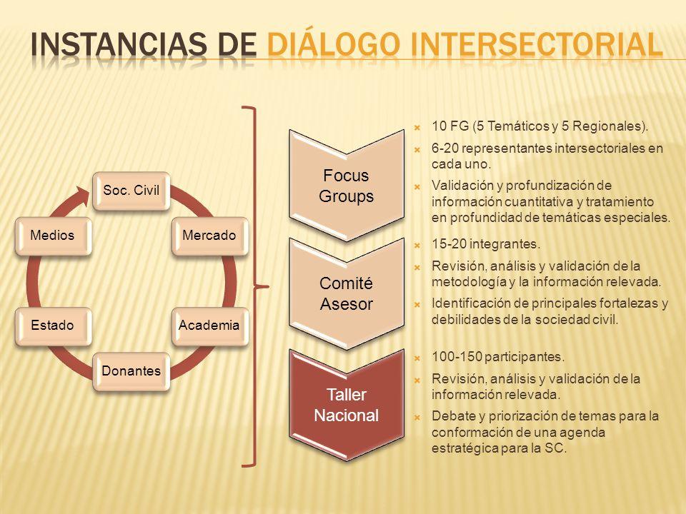 Focus Groups 10 FG (5 Temáticos y 5 Regionales).6-20 representantes intersectoriales en cada uno.