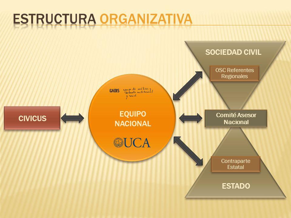 CIVICUS SOCIEDAD CIVIL OSC Referentes Regionales ESTADO Contraparte Estatal Comité Asesor Nacional EQUIPO NACIONAL