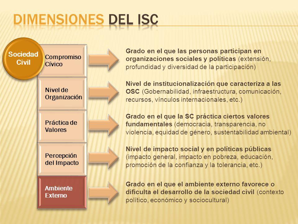 Compromiso Cívico Nivel de Organización Práctica de Valores Percepción del Impacto Ambiente Externo Sociedad Civil * El marco metodológico del ISC involucra la puntuación de 65 incicadores en 27 subdimensiones.