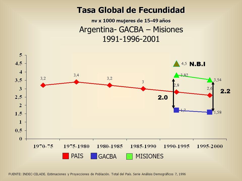 Tasa Global de Fecundidad nv x 1000 mujeres de 15-49 años Argentina- GACBA – Misiones 1991-1996-2001 GACBA PAIS MISIONES 2.2 2.0 FUENTE: INDEC-CELADE.