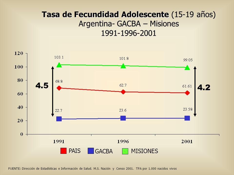Tasa de Fecundidad Adolescente Tasa de Fecundidad Adolescente (15-19 años) Argentina- GACBA – Misiones 1991-1996-2001 FUENTE: Dirección de Estadística