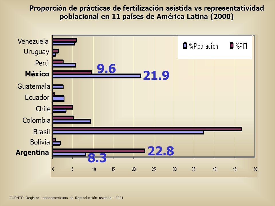 Proporción de prácticas de fertilización asistida vs representatividad poblacional en 11 países de América Latina (2000) Venezuela 21.9 8.3 22.8 Brasi