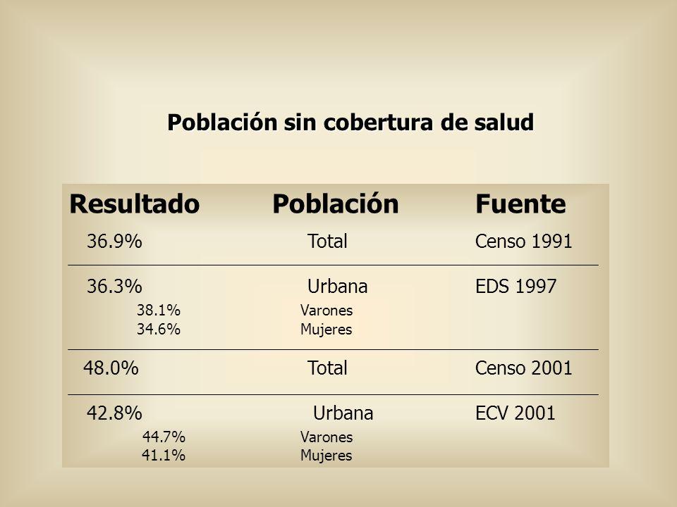 Población sin cobertura de salud ResultadoPoblaciónFuente 36.9% TotalCenso 1991 36.3% UrbanaEDS 1997 38.1% Varones 34.6% Mujeres 48.0% TotalCenso 2001