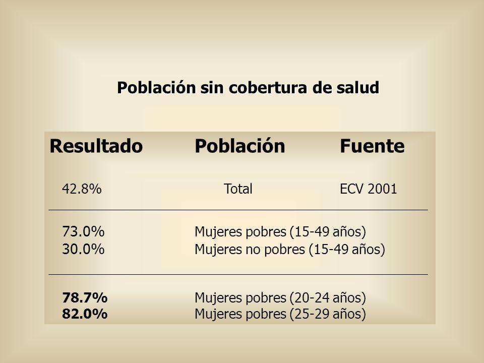 Población sin cobertura de salud ResultadoPoblaciónFuente 42.8% TotalECV 2001 73.0% Mujeres pobres (15-49 años) 30.0% Mujeres no pobres (15-49 años) 7