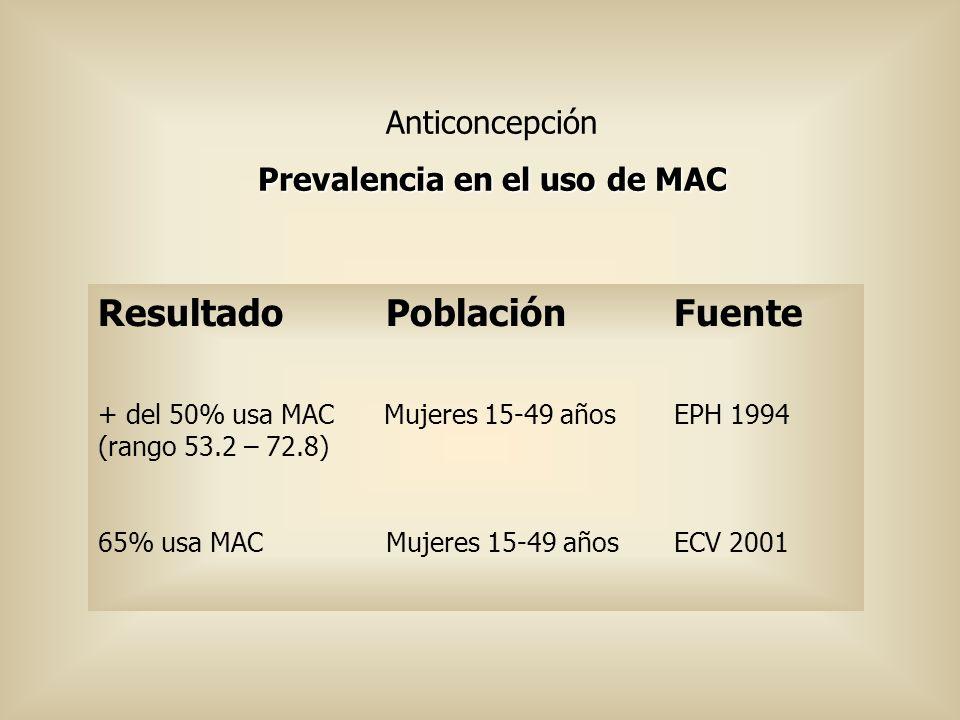 Anticoncepción Prevalencia en el uso de MAC ResultadoPoblaciónFuente + del 50% usa MAC Mujeres 15-49 añosEPH 1994 (rango 53.2 – 72.8) 65% usa MAC Muje