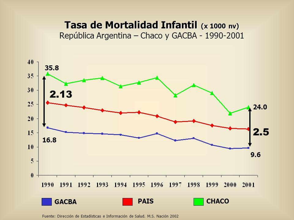 Tasa de Mortalidad Infantil (x 1000 nv) República Argentina – Chaco y GACBA - 1990-2001 CHACOPAIS GACBA 35.8 16.8 9.6 2.13 2.5 24.0 Fuente: Dirección