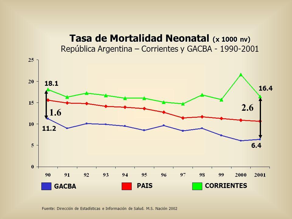 Tasa de Mortalidad Neonatal (x 1000 nv) Tasa de Mortalidad Neonatal (x 1000 nv) República Argentina – Corrientes y GACBA - 1990-2001 Fuente: Dirección