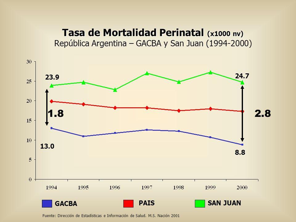 Tasa de Mortalidad Perinatal (x1000 nv) República Argentina – GACBA y San Juan (1994-2000) SAN JUANPAIS GACBA 23.9 13.0 24.7 8.8 1.82.8 Fuente: Direcc