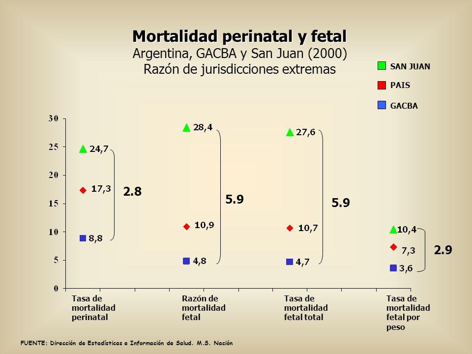 Tasa de mortalidad perinatal Mortalidad perinatal y fetal Mortalidad perinatal y fetal Argentina, GACBA y San Juan (2000) Razón de jurisdicciones extr