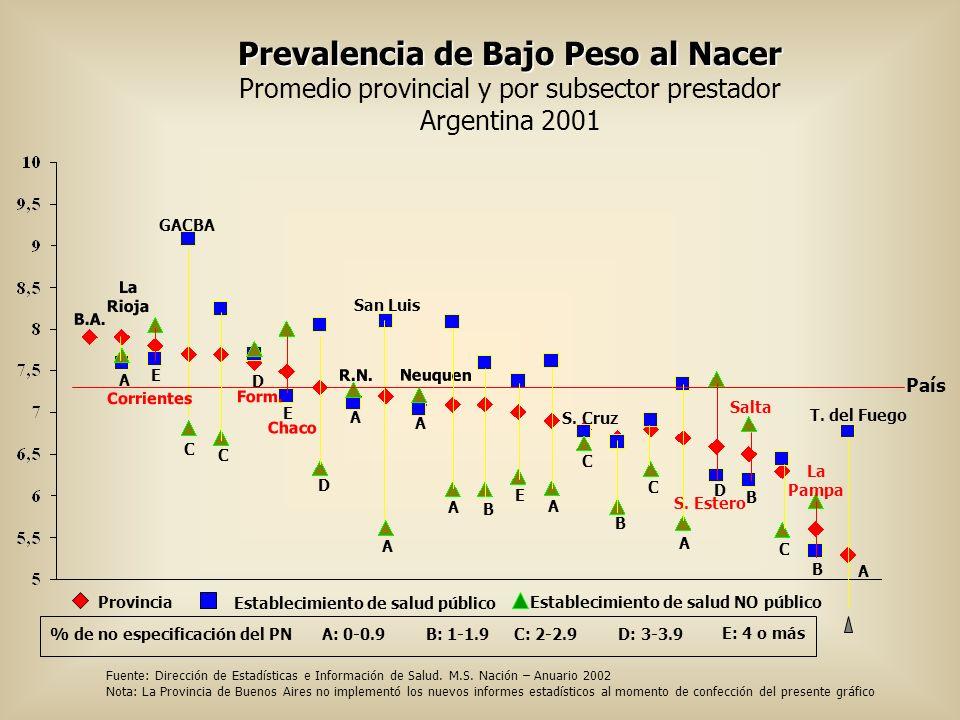 Prevalencia de Bajo Peso al Nacer Promedio provincial y por subsector prestador Argentina 2001 País GACBA S. Cruz San Luis S. Estero T. del Fuego Prov