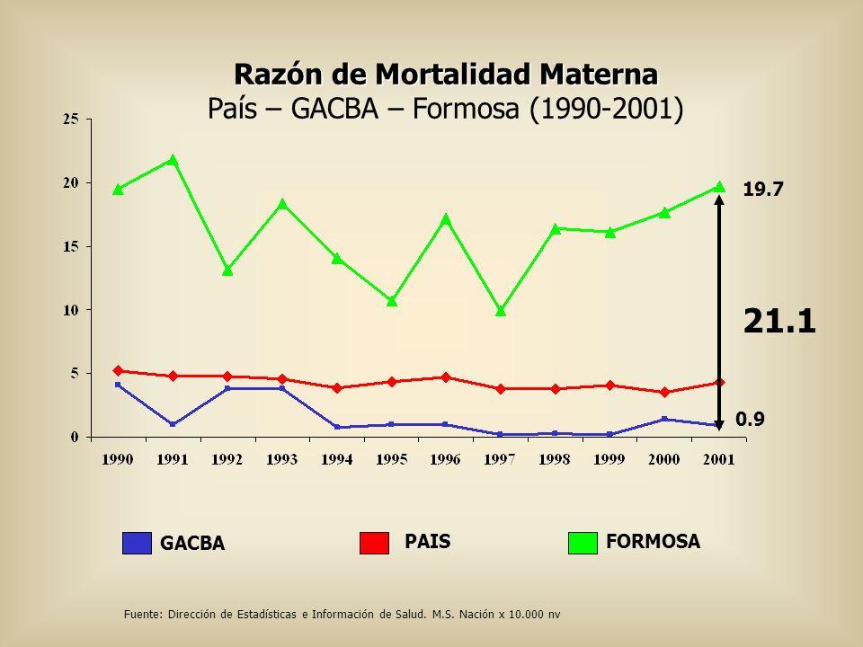Razón de Mortalidad Materna País – GACBA – Formosa (1990-2001) FORMOSAPAIS GACBA 0.9 19.7 21.1 Fuente: Dirección de Estadísticas e Información de Salu