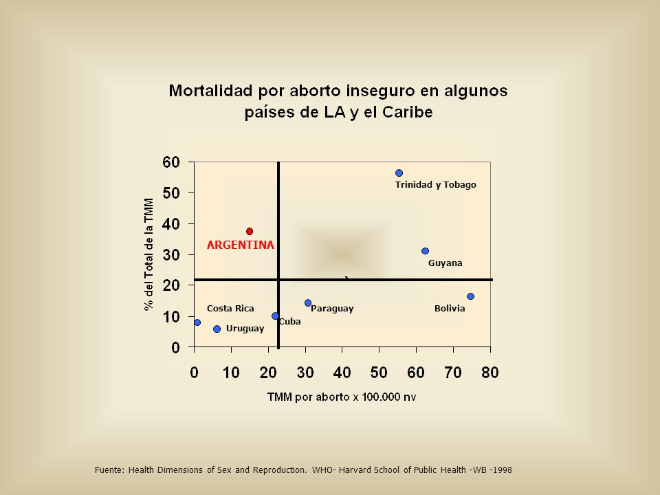 ARGENTINA Costa Rica Uruguay Cuba Trinidad y Tobago Guyana BoliviaParaguay Fuente: Health Dimensions of Sex and Reproduction. WHO- Harvard School of P