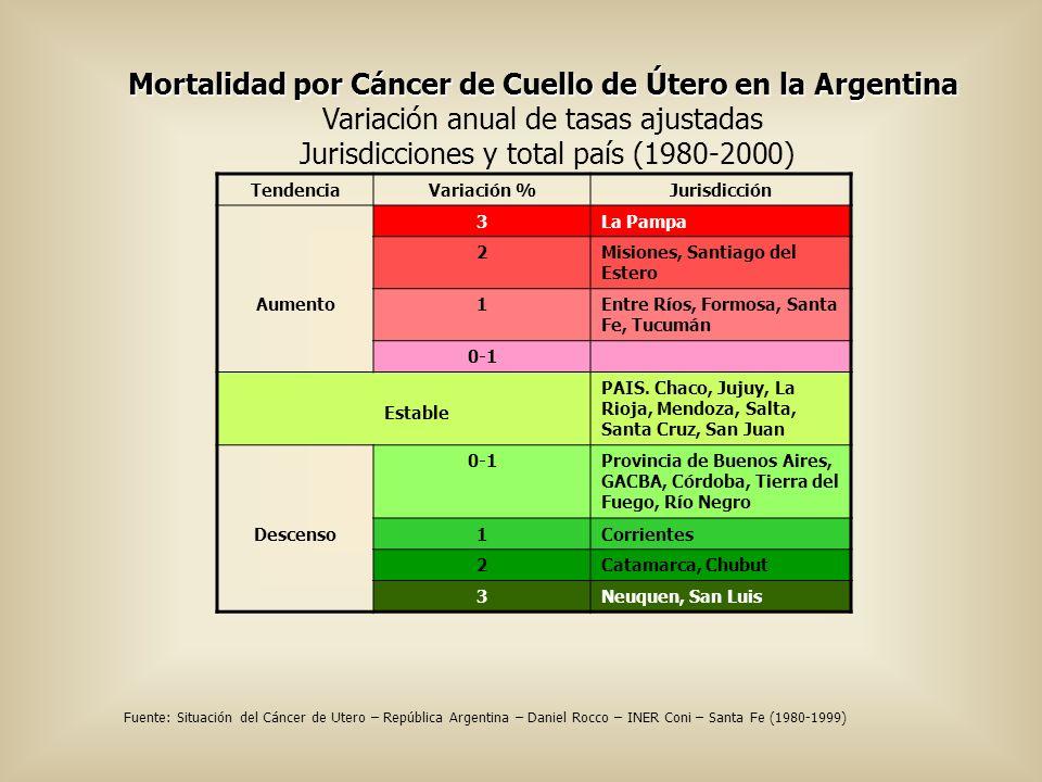 Mortalidad por Cáncer de Cuello de Útero en la Argentina Variación anual de tasas ajustadas Jurisdicciones y total país (1980-2000) TendenciaVariación