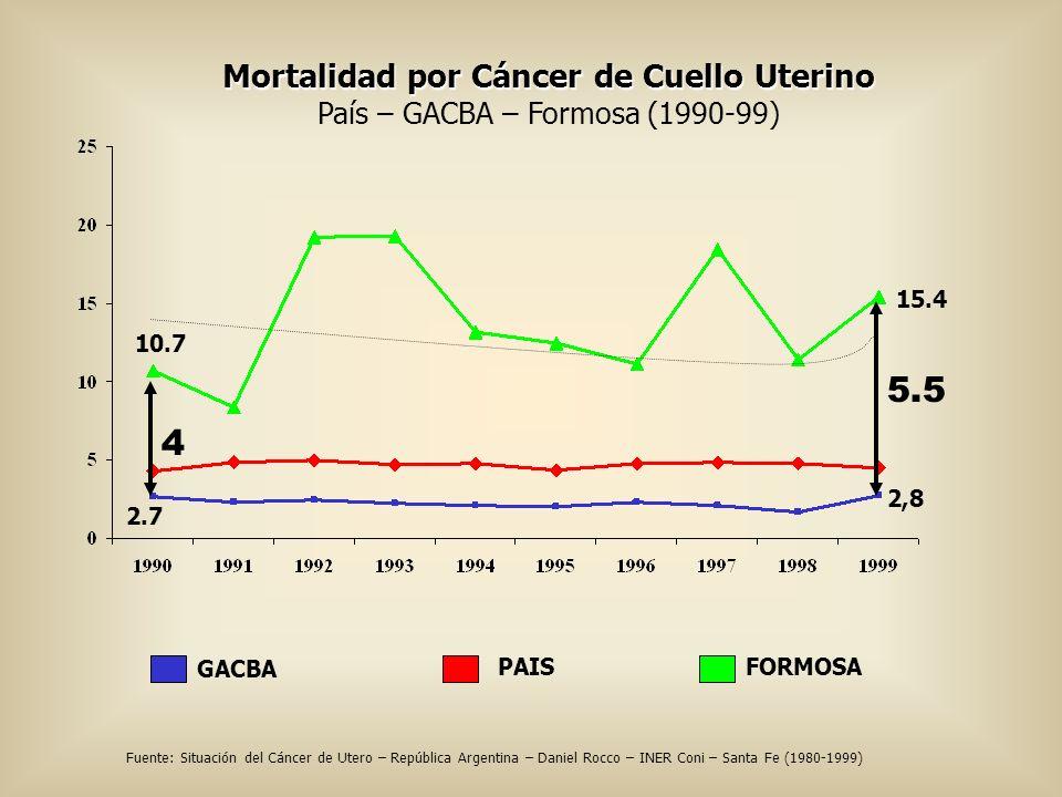Mortalidad por Cáncer de Cuello Uterino País – GACBA – Formosa (1990-99) FORMOSAPAIS GACBA 2,8 15.4 10.7 2.7 4 5.5 Fuente: Situación del Cáncer de Ute