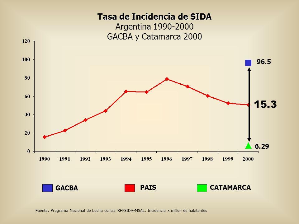 Tasa de Incidencia de SIDA Argentina 1990-2000 GACBA y Catamarca 2000 CATAMARCAPAIS GACBA Fuente: Programa Nacional de Lucha contra RH/SIDA-MSAL. Inci