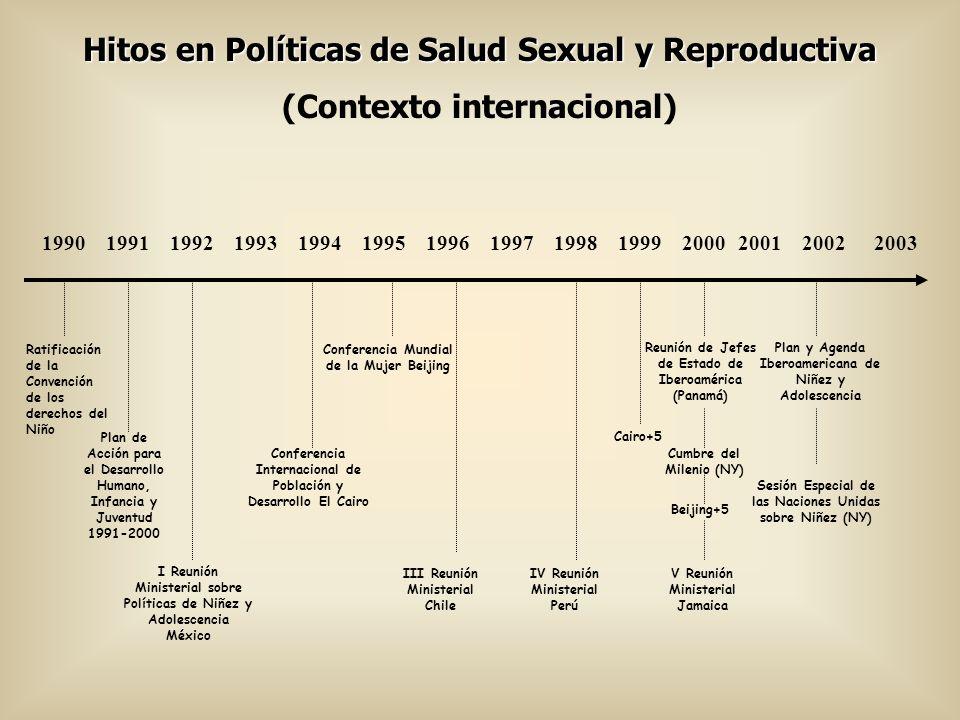 Hitos en Políticas de Salud Sexual y Reproductiva (Contexto internacional) Ratificación de la Convención de los derechos del Niño 19901991 Plan de Acc