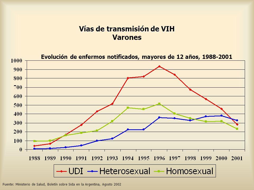 Vías de transmisión de VIH Vías de transmisión de VIH Varones Evolución de enfermos notificados, mayores de 12 años, 1988-2001 Fuente: Ministerio de S