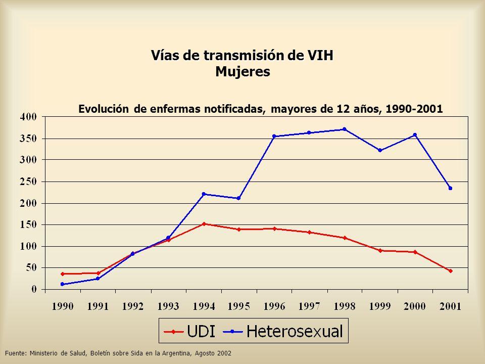 Vías de transmisión de VIH Vías de transmisión de VIH Mujeres Evolución de enfermas notificadas, mayores de 12 años, 1990-2001 Fuente: Ministerio de S