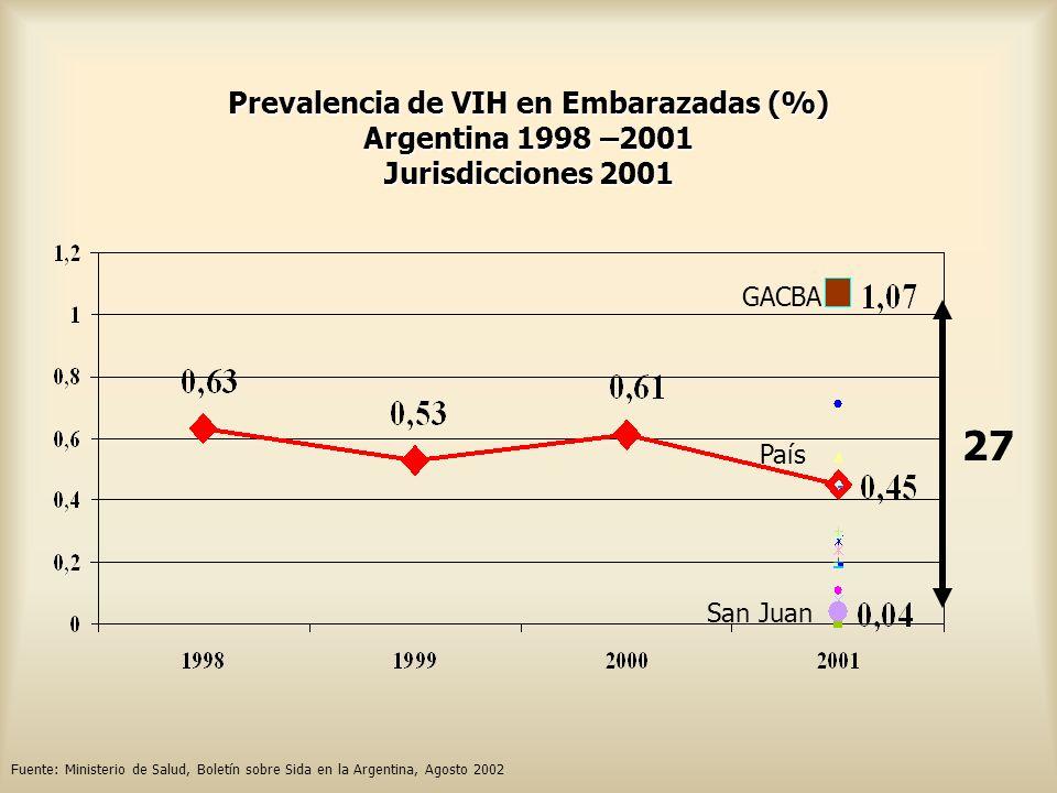 Prevalencia de VIH en Embarazadas (%) Argentina 1998 –2001 Jurisdicciones 2001 Fuente: Ministerio de Salud, Boletín sobre Sida en la Argentina, Agosto