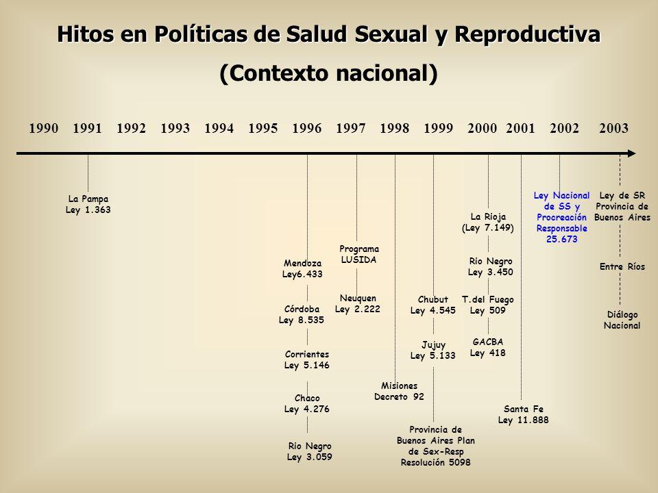Hitos en Políticas de Salud Sexual y Reproductiva (Contexto provincial: Mendoza) 19881991199219931994199519961997199819992000200120022003 Creación del Programa Provincial de Salud Reproductiva Ley 6.433 Resolución Ministerial de ligadura tubaria Reglamentación de la Ley 6.433 Inicio del Programa de Salud Reproductiva Inicio de pasantías de actualización en anticoncepción Programa de Formación de Multiplicado res en SR- UNICEF Resolución anticoncep- ción de emergencia Inicio del Programa de Planificación familiar en 3 centros de salud del Municipio de Mendoza Proyecto de Investigación de Mortalidad Materna Creación del Programa de Prevención y Asistencia del SIDA Ley 5.438 Resoluciones Ministeriales en trámite: Vasectomía Atención post- aborto Atención a vícitmas de violencia sexual Programa Provincial de Detección Precoz del Cáncer de Utero y Mama Ley 5.773 Plan Provincial Materno Infantil Ley 6124 Sistema de Vigilancia de la Mortalidad Materna e Infantil Res.