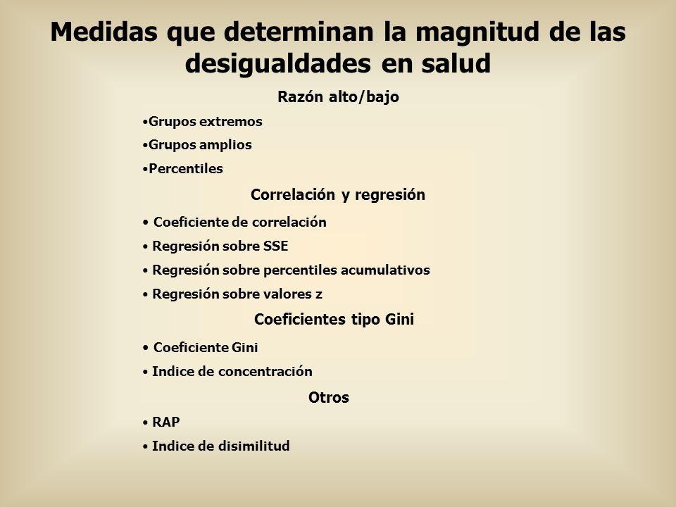 Medidas que determinan la magnitud de las desigualdades en salud Razón alto/bajo Grupos extremos Grupos amplios Percentiles Correlación y regresión Co