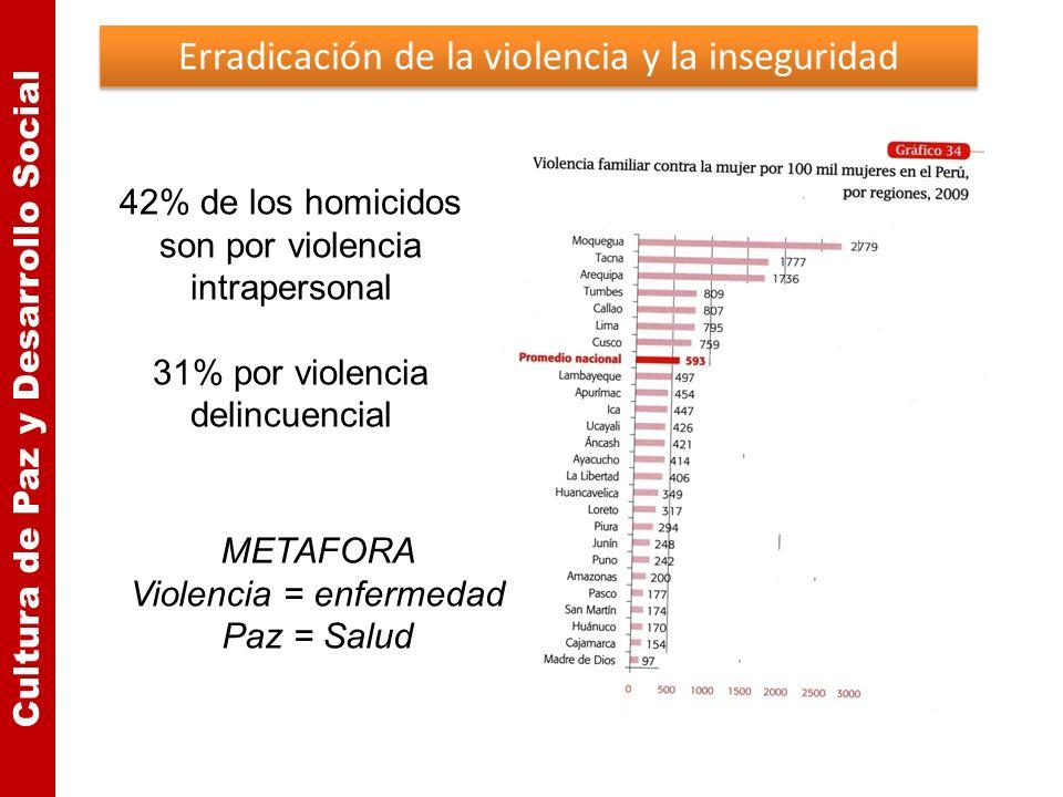 Erradicación de la violencia y la inseguridad Cultura de Paz y Desarrollo Social 42% de los homicidos son por violencia intrapersonal 31% por violenci