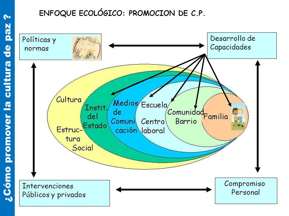 Desarrollo de Capacidades Políticas y normas Intervenciones Públicos y privados Compromiso Personal ENFOQUE ECOLÓGICO: PROMOCION DE C.P. ¿Cómo promove