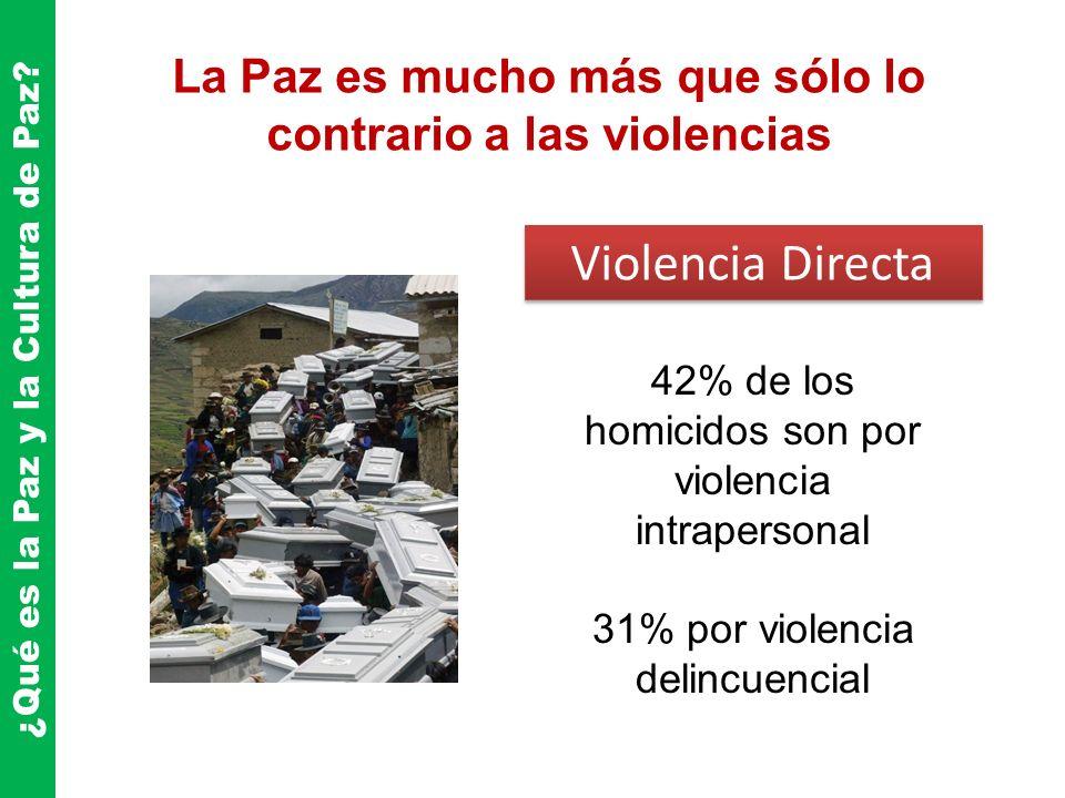 ¿Qué es la Paz y la Cultura de Paz? Violencia Directa 42% de los homicidos son por violencia intrapersonal 31% por violencia delincuencial La Paz es m
