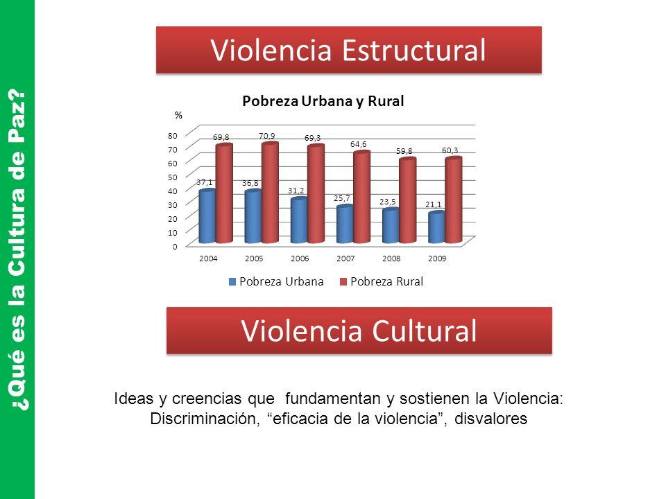 ¿Qué es la Cultura de Paz? Violencia Estructural Violencia Cultural Ideas y creencias que fundamentan y sostienen la Violencia: Discriminación, eficac