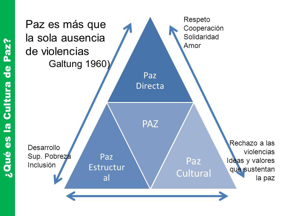 ¿Qué es la Cultura de Paz? Paz Directa Paz Estructur al PAZ Paz Cultural Respeto Cooperación Solidaridad Amor Desarrollo Sup. Pobreza Inclusión Rechaz