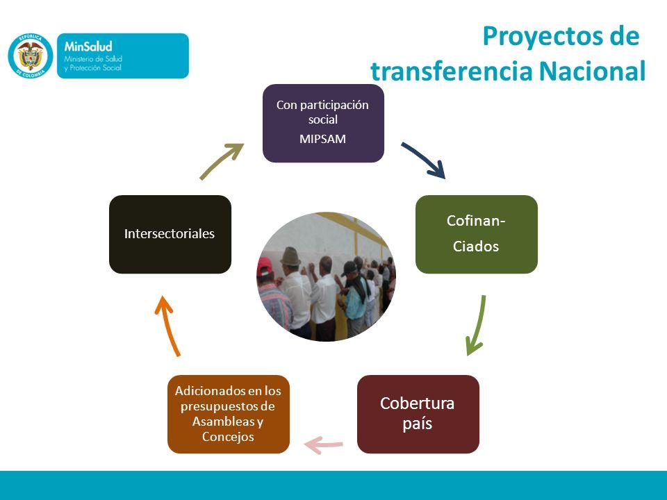 Con participación social MIPSAM Cofinan- Ciados Cobertura país Adicionados en los presupuestos de Asambleas y Concejos Intersectoriales Proyectos de t