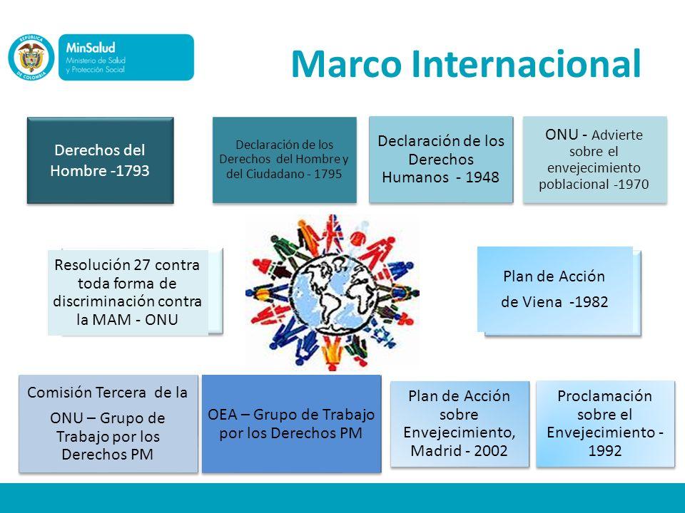 Marco Internacional Derechos del Hombre -1793 Declaración de los Derechos Humanos - 1948 Declaración de los Derechos del Hombre y del Ciudadano - 1795