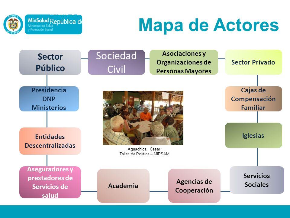 Ministerio de la Protección Social República de Colombia Cajas de Compensación Familiar Asociaciones y Organizaciones de Personas Mayores Sociedad Civ