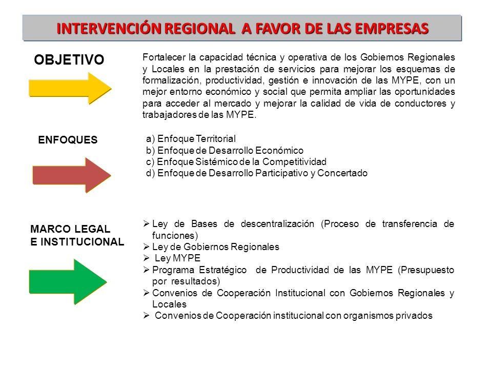 INTERVENCIÓN REGIONAL A FAVOR DE LAS EMPRESAS MARCO LEGAL E INSTITUCIONAL OBJETIVO Fortalecer la capacidad técnica y operativa de los Gobiernos Region