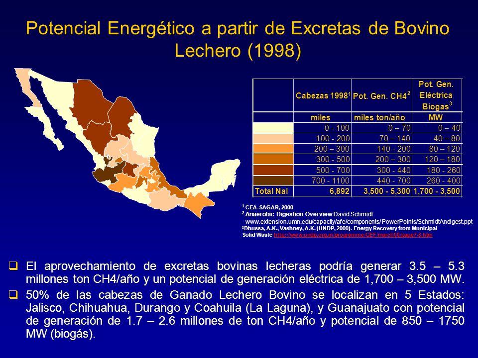 Potencial Energético a partir de Excretas de Bovino Lechero (1998) El aprovechamiento de excretas bovinas lecheras podría generar 3.5 – 5.3 millones t