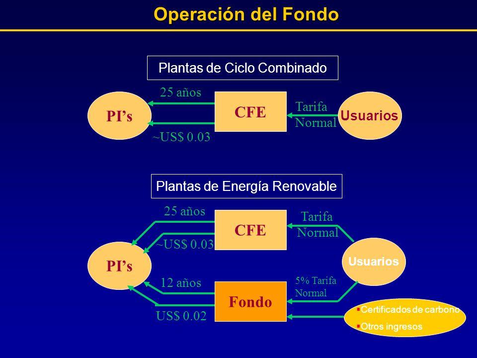 Tarifa Normal CFE Plantas de Ciclo Combinado PIs Usuarios 25 años ~US$ 0.03 5% Tarifa Normal ~US$ 0.03 Plantas de Energía Renovable CFE PIs Usuarios F
