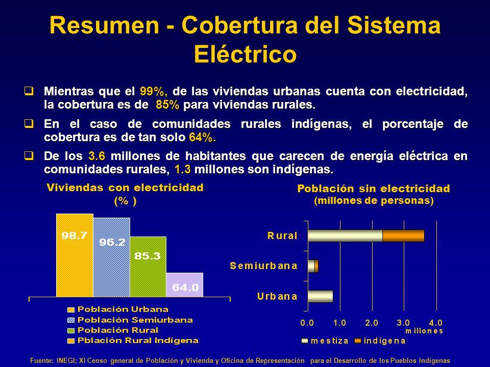 Resumen - Cobertura del Sistema Eléctrico Mientras que el 99%, de las viviendas urbanas cuenta con electricidad, la cobertura es de 85% para viviendas