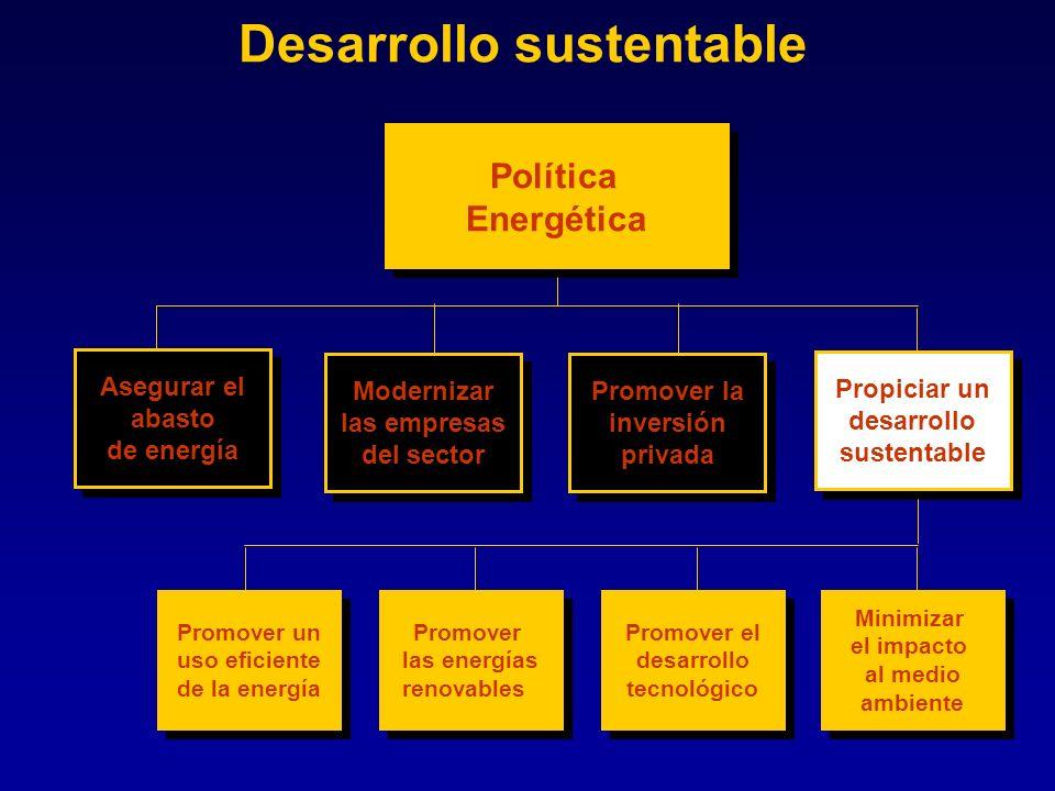 Desarrollo sustentable Política Energética Asegurar el abasto de energía Asegurar el abasto de energía Propiciar un desarrollo sustentable Modernizar