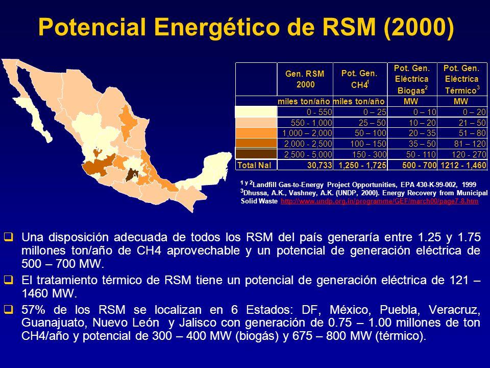 Potencial Energético de RSM (2000) Una disposición adecuada de todos los RSM del país generaría entre 1.25 y 1.75 millones ton/año de CH4 aprovechable