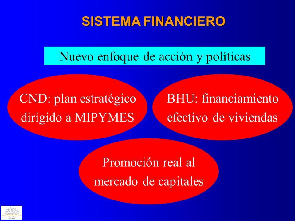 MEF SISTEMA FINANCIERO Nuevo enfoque de acción y políticas CND: plan estratégico dirigido a MIPYMES BHU: financiamiento efectivo de viviendas Promoció