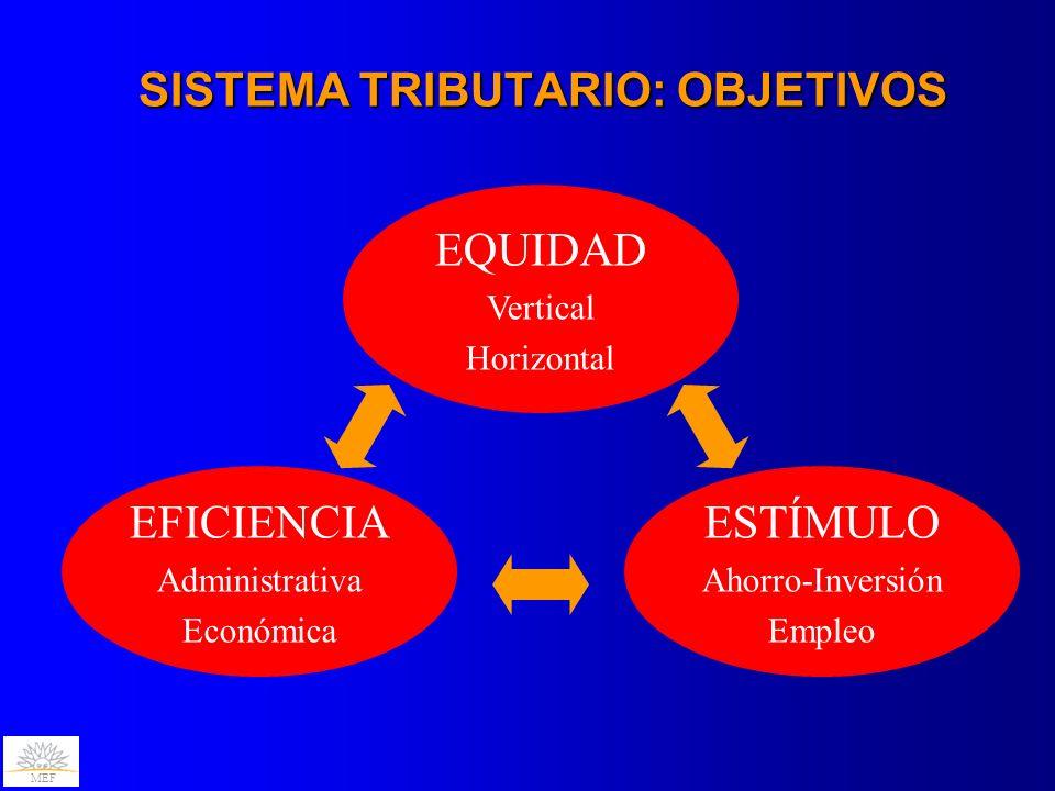 MEF SISTEMA TRIBUTARIO: OBJETIVOS EQUIDAD Vertical Horizontal EFICIENCIA Administrativa Económica ESTÍMULO Ahorro-Inversión Empleo