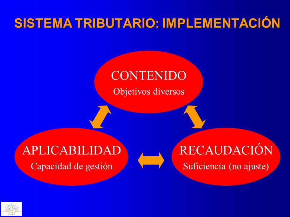 MEF SISTEMA TRIBUTARIO: IMPLEMENTACIÓN CONTENIDO Objetivos diversos APLICABILIDAD Capacidad de gestión RECAUDACIÓN Suficiencia (no ajuste)