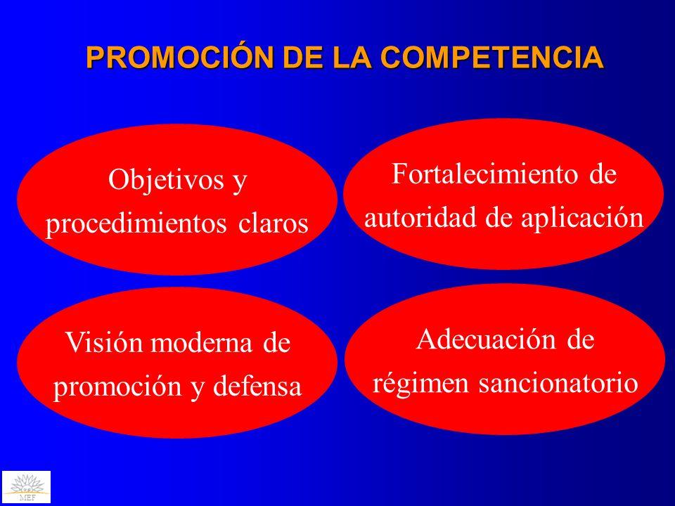 MEF PROMOCIÓN DE LA COMPETENCIA Objetivos y procedimientos claros Fortalecimiento de autoridad de aplicación Visión moderna de promoción y defensa Ade