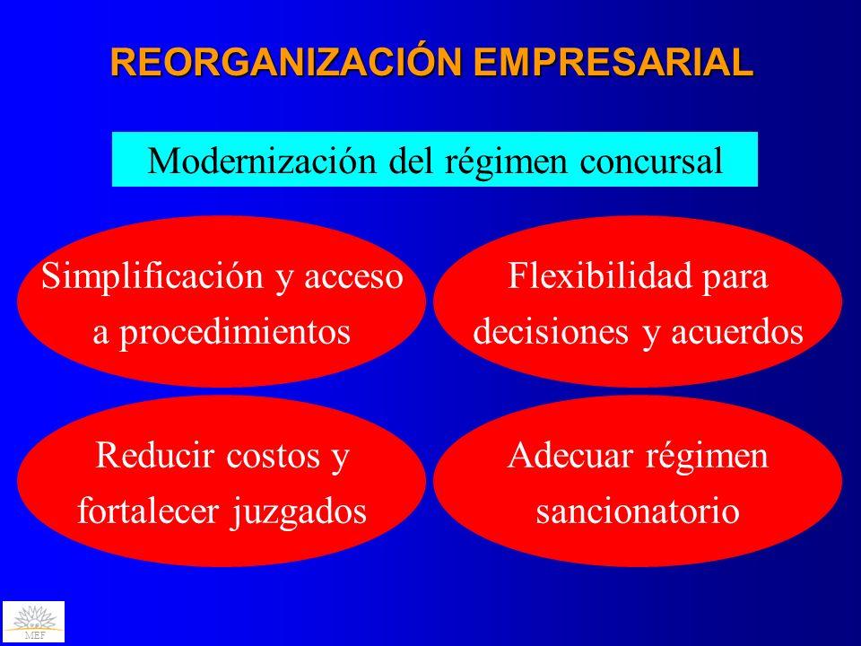 MEF REORGANIZACIÓN EMPRESARIAL Modernización del régimen concursal Simplificación y acceso a procedimientos Reducir costos y fortalecer juzgados Flexi